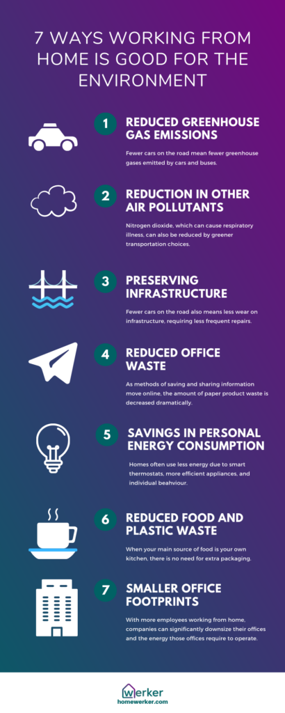 7 Ways Working From Home is Good for the Environment Infographic